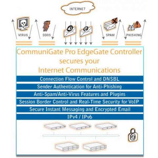 Communigate Pro Deployment
